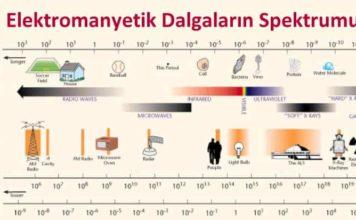 Elektromanyetik Dalgaların Spektrumu