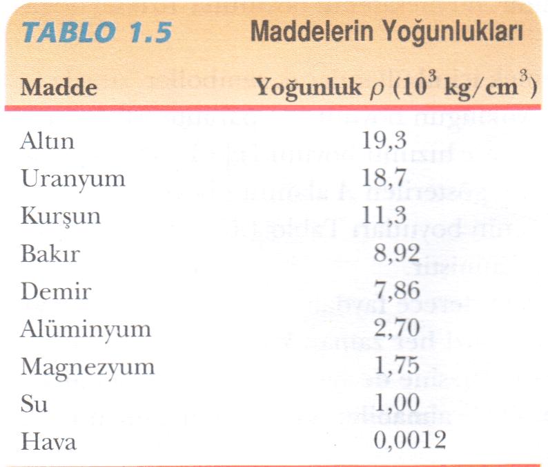 farklı maddelerin yoğunlukları