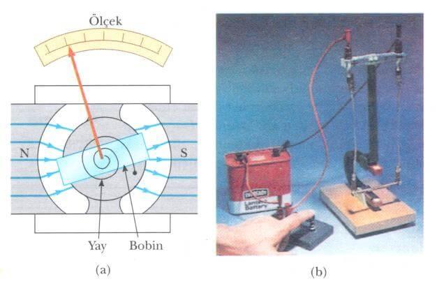 galvanometrenin ana hatları