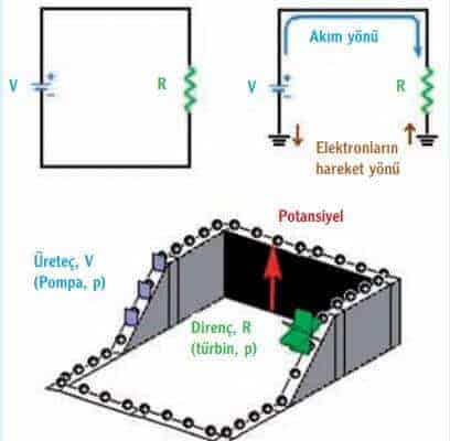 Gerilim ve potansiyel enerji