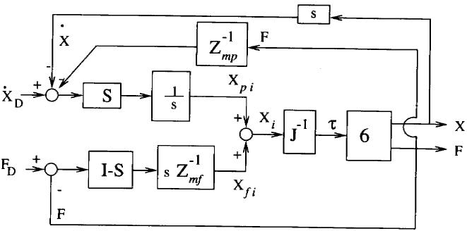 Hibrid Empedans Kontrolü