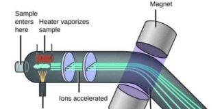 Kütle Spektrometresi