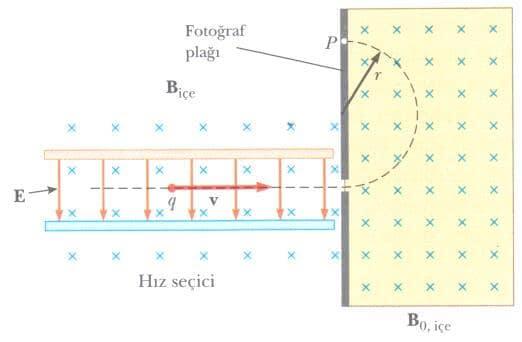 Kütle Spektrometresi 2