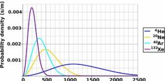 Moleküler Hız Dağılımı