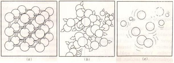 Moleküllerin değişik fazlardaki düzeni