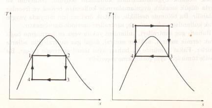 İki Carnot çevrimi için T-s diyagramı