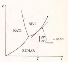 Verilen bir T veya P değerinde, doyma eğrisinin P-T diyagramındaki eğimi sabittir.