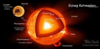 güneş Katmanları
