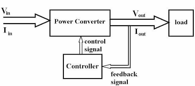 güç elektroniği sisteminin blok diyagramı