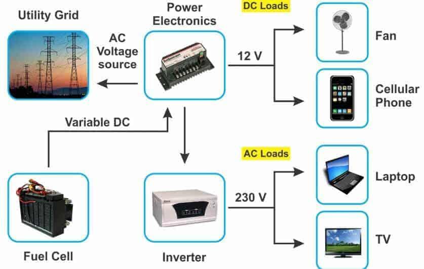 Gücün Evde Kullanılan Elektronik Aletlere Çevrilmesi