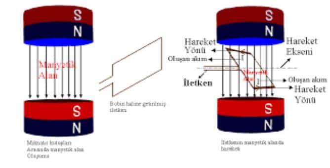 manyetik alanda dönen iletken çerçeve