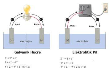Galvanik Hücre Pil Potansiyeli