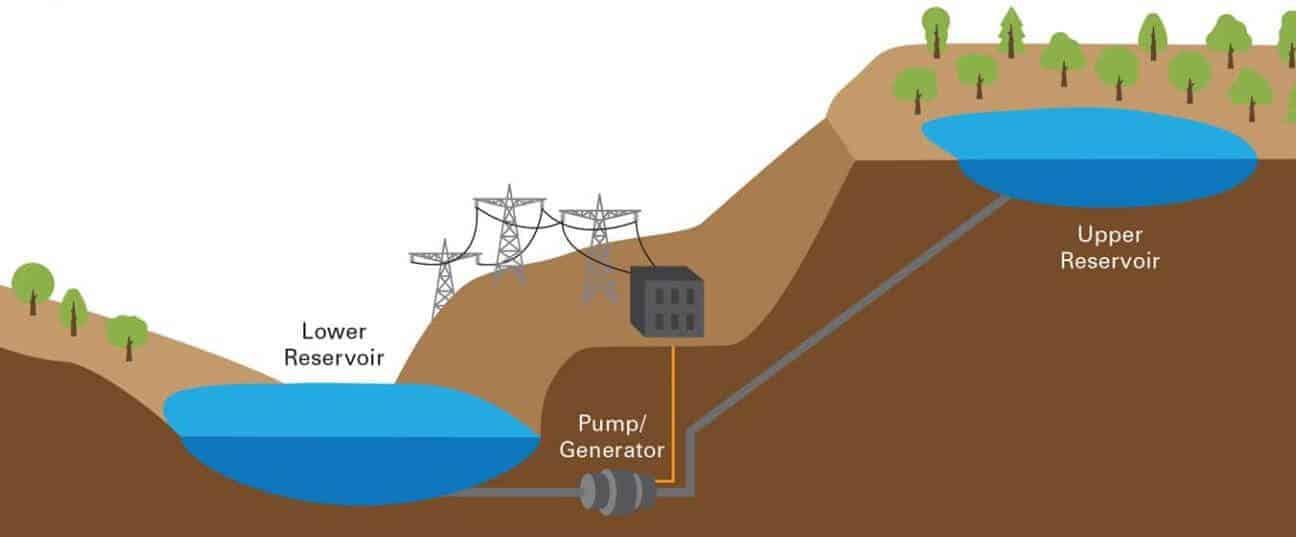 Pompalanmış Su tabanlı Enerji Depolama