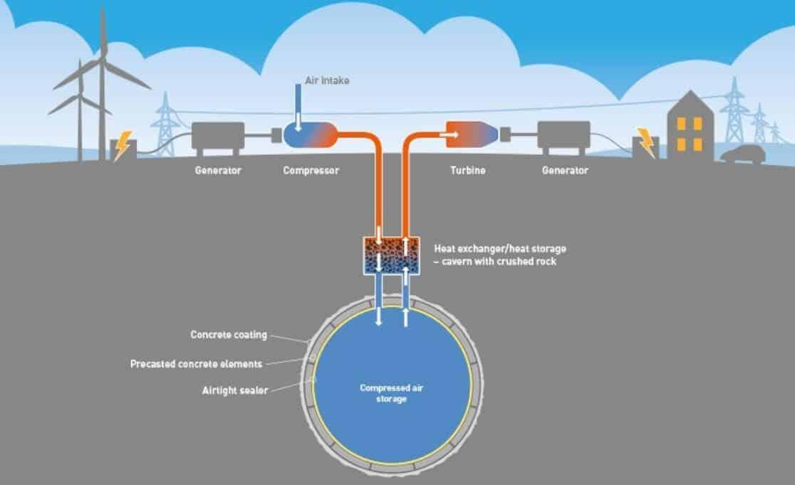 Sıkıştırılmış Hava Tabanlı Enerji Depolama