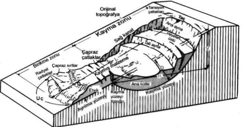 heyelan blok diyagramı