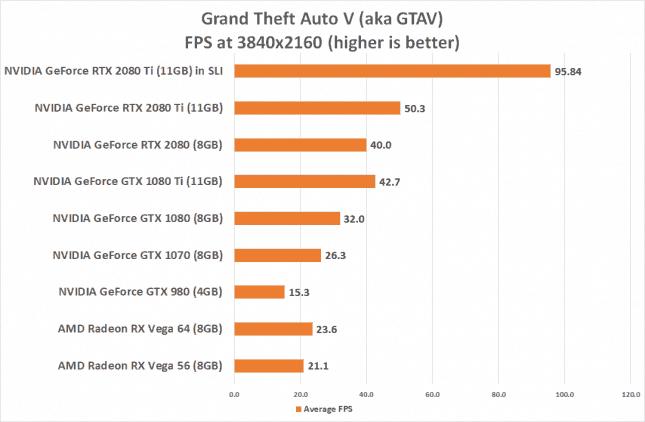 RTX GTA V