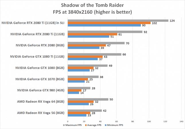 RTX Tomb Raider