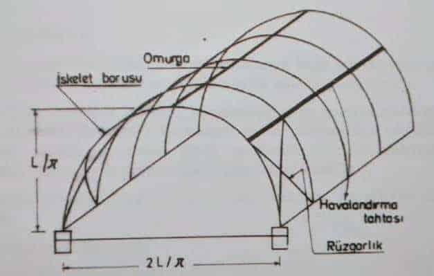 Yüksek Tünel Sistemleri