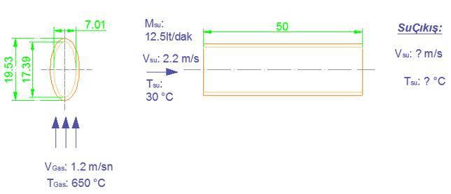 Elips yüzey alanlı boru parametreleri