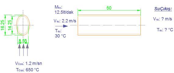 Şekil 2 Elips yüzey alanlı boru parametreleri (senaryo 2)
