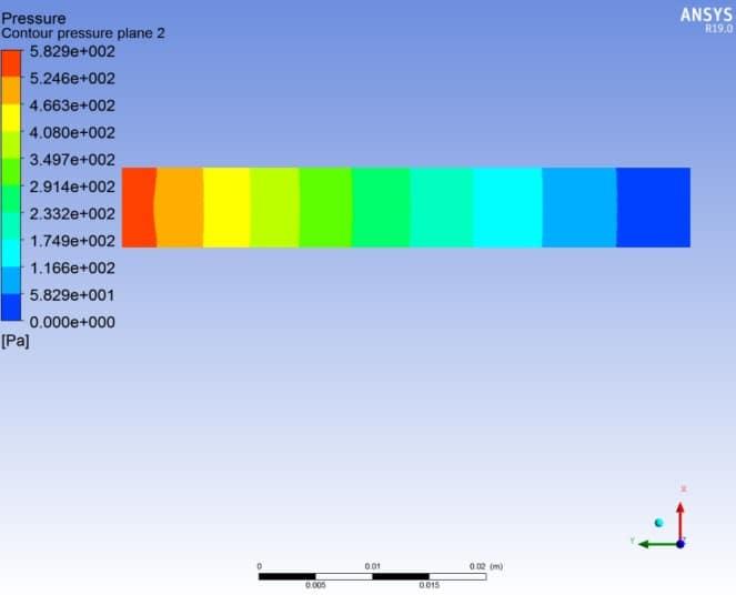 İç akış hız dağılımı 4