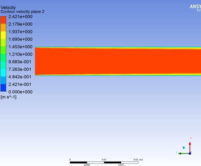 İç akış hız dağılımı