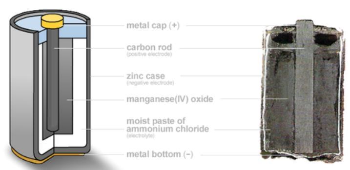 karbon çinko piller