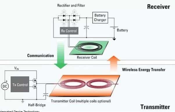 Kablosuz Şarj Teknolojisi Nasıl Çalışıyor