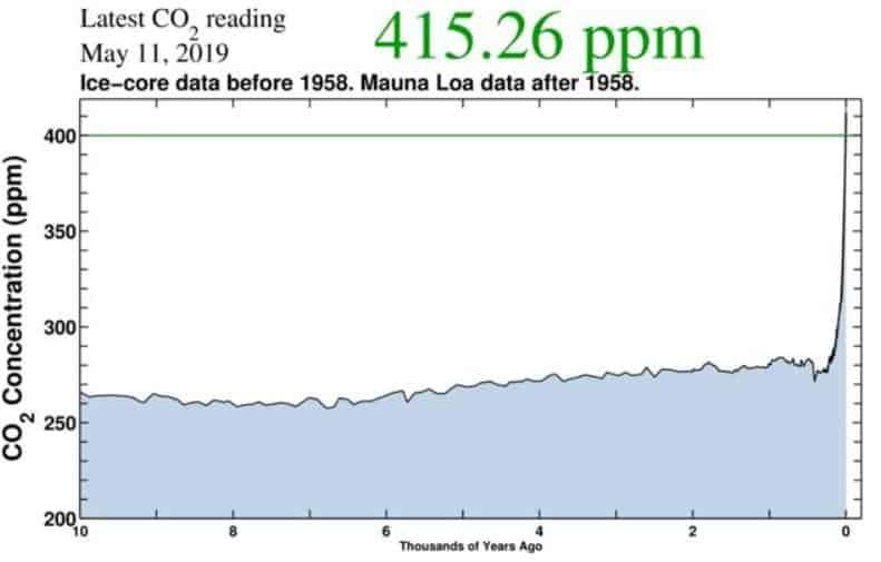 10 bin yıl içindeki atmosferik karbondioksit değişimi