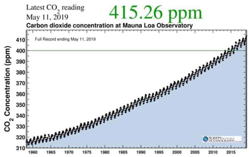 1960 yılından itibaren atmosferdeki karbondioksit miktarı