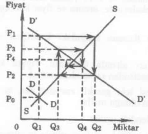 örümcek ağı teoremi grafiği