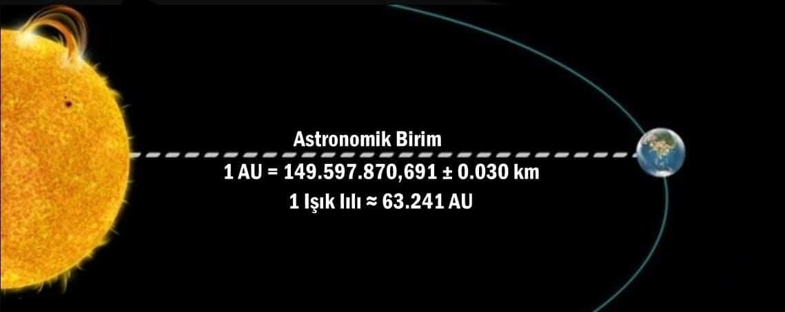 astronomik birim