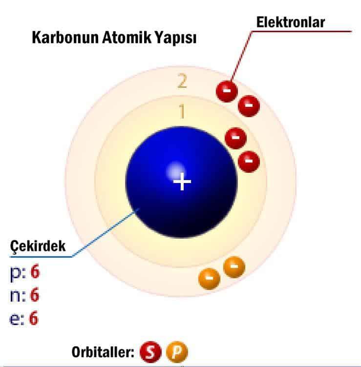 Karbonun Atomik Yapısı