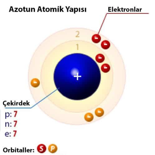 azotun atomik yapısı