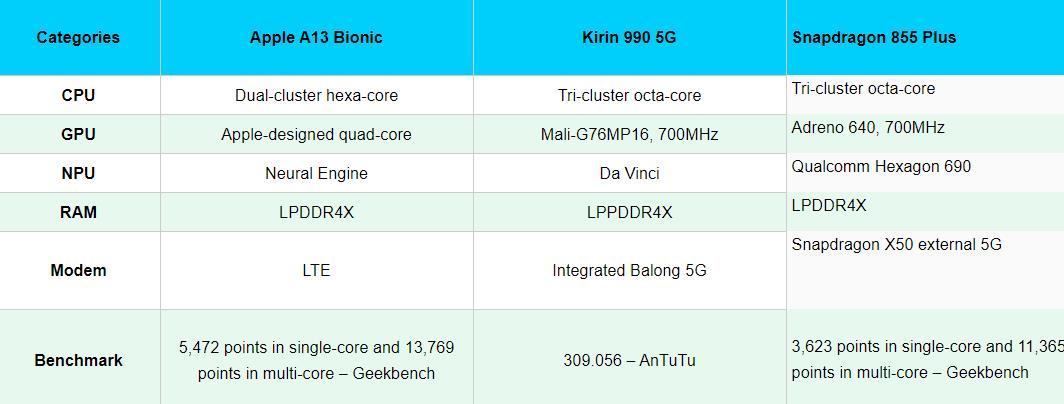 A13 Bionic vs snapdragon