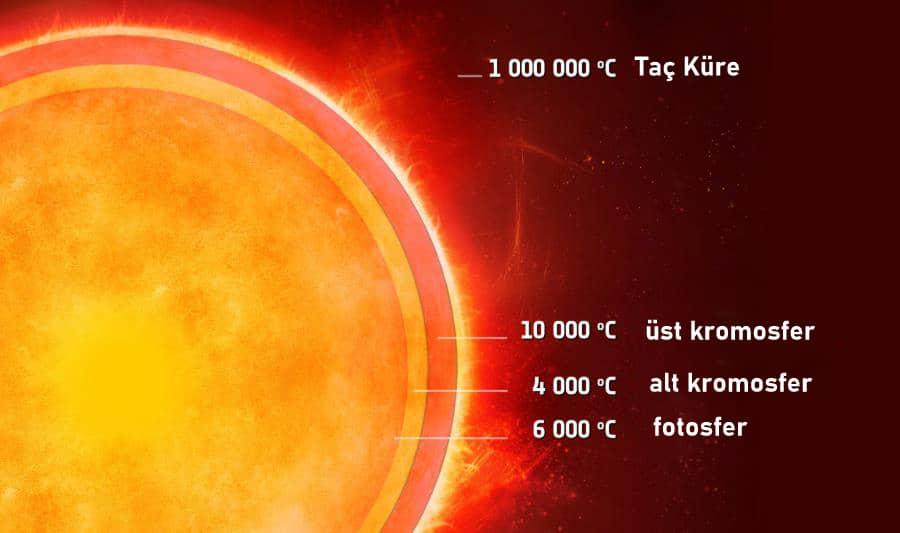 güneşin katmanları