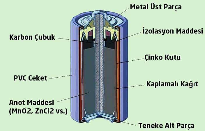 pilin yapısı