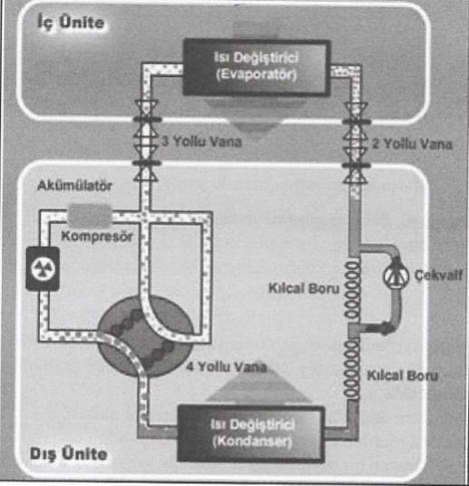 klima sistemleri nasıl çalışır