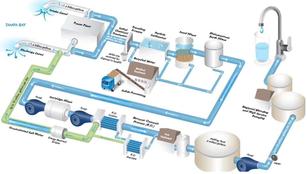 Deniz Suyu Arıtma Teknolojileri
