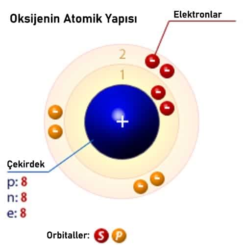 oksijenin atomik yapısı