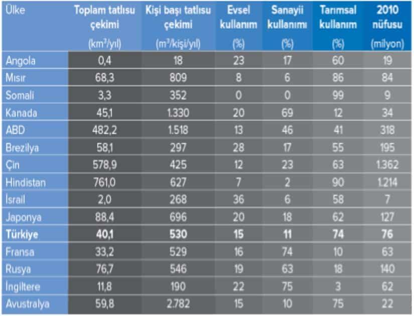 Ülkelere göre tatlı su çekimi ve kullanımı
