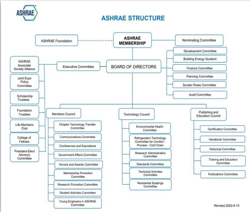 Ashrae Organizasyon Şeması