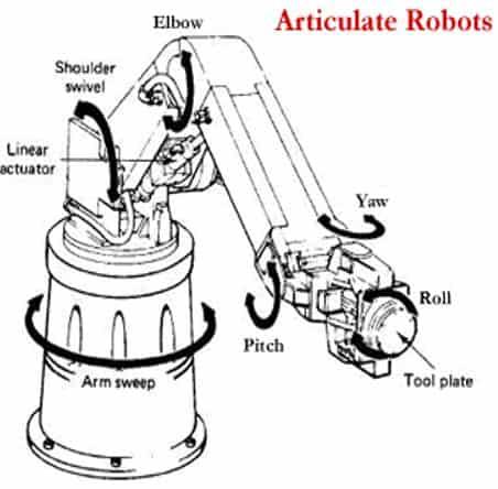 Robot kolu