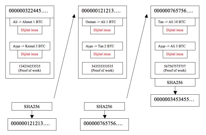 blok zinciri2