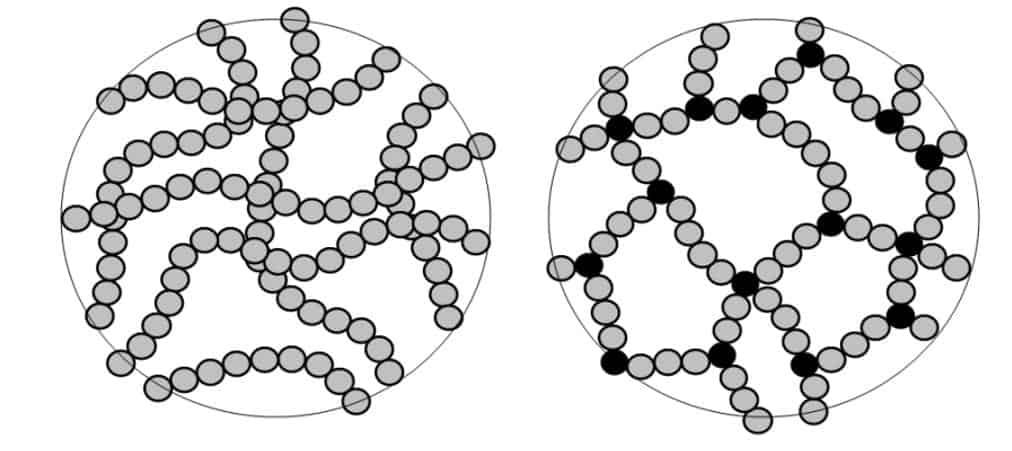 Termoplastikler ve Termosetler Arasındaki Farklar