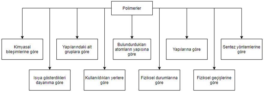 polimerlerin sınıflandırılması