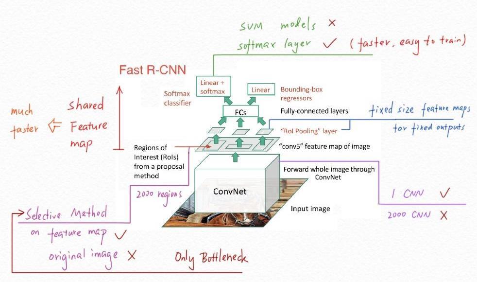 fast r-cnn