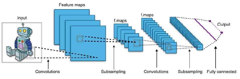 görüntü sınıflandırma için cnn mimarisi