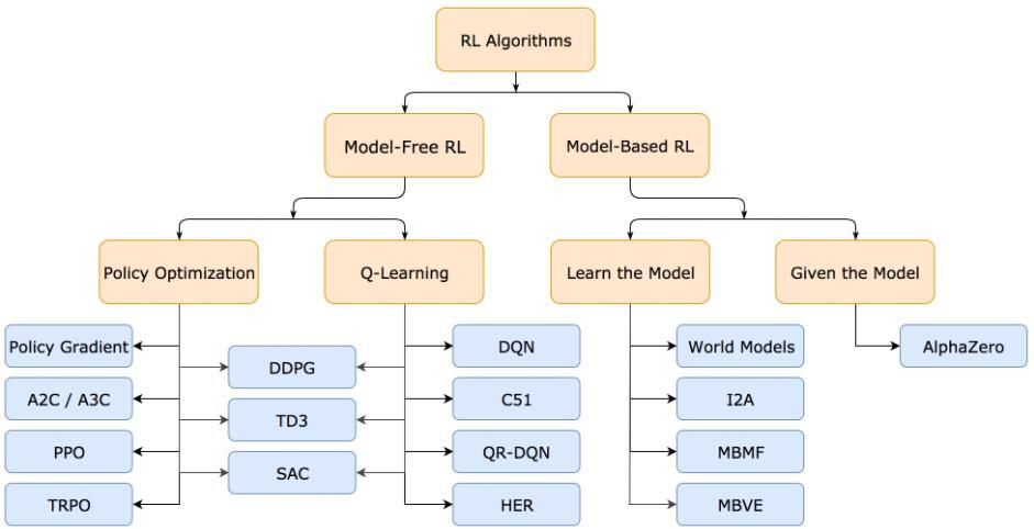 model bazlı pekiştirmeli öğrenme