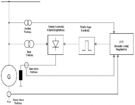 statik i̇kaz sistemi
